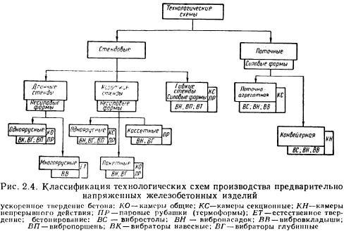 Производство жби схема железобетонные сваи армирование