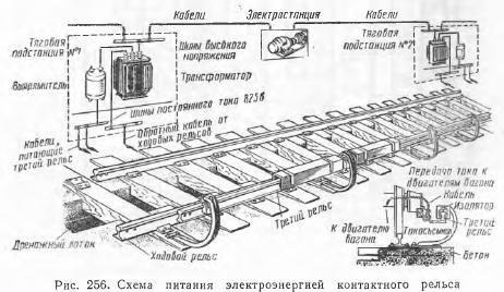 Схема контактных рельс в метро