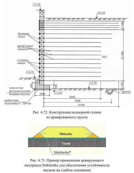 Термины и определения подпорная стена