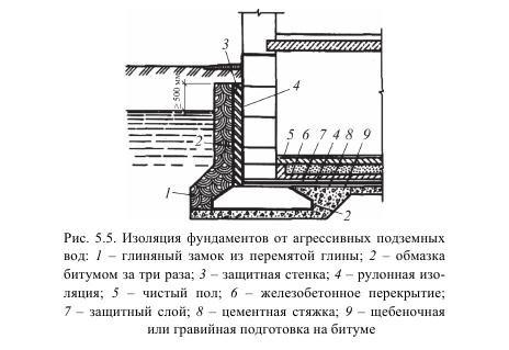 Гидроизоляция ограждающих конструкций это бк 300 мастика