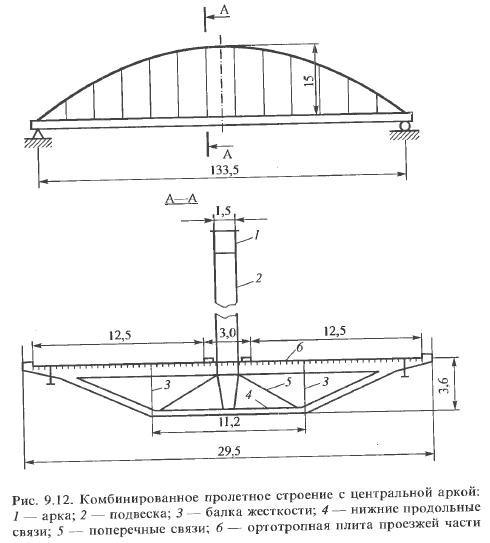 Железобетонная плита арка железобетонные сводчатые