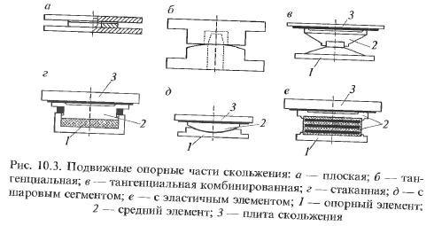 Конструктивные элементы мостов опорные части шарниры