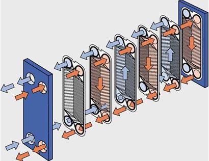 Устройство теплообменников пластинчатых печи с закрытой каменкой и теплообменником